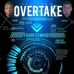 "Frank Edwards – ""Overtake"" ft. Joepraize"