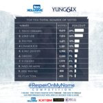 Voting Results & Winner: #RespekOnMyName Competition by Yung6ix & tooXclusive