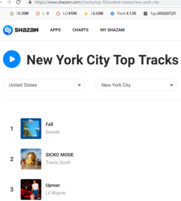 3 OF DAVIDO SONGS TOP THE CHARTS ON SHAZAM LIST IN NEW YORK
