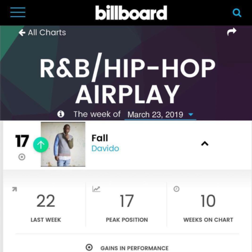 "Davido's ""Fall"" Falls Into Billboard's Top 20 Most Played Songs In The US"