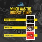 "Mavins' ""Dorobucci,"" Starboy's ""Soco,"" Mo'hits' ""Pere"" – Which Was The Biggest Tune?"