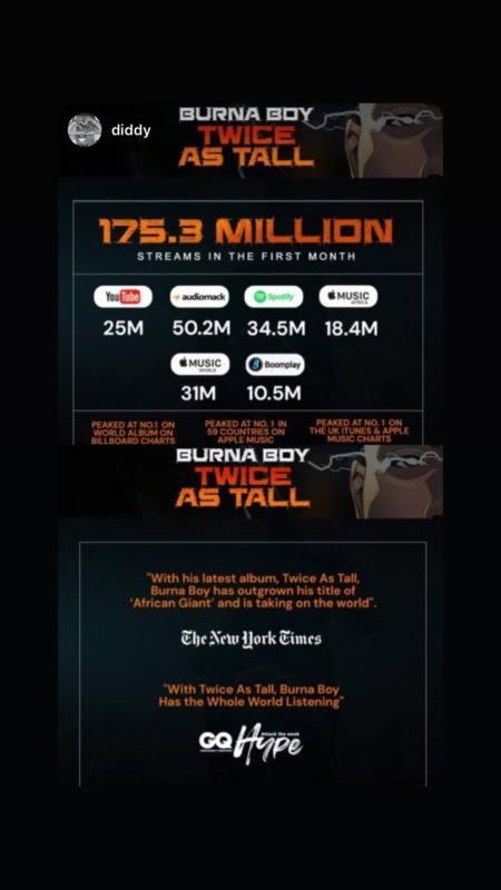 "Burna Boy's ""Twice As Tall"" Album Surpasses 175 Million Streams In 1 Month 1"
